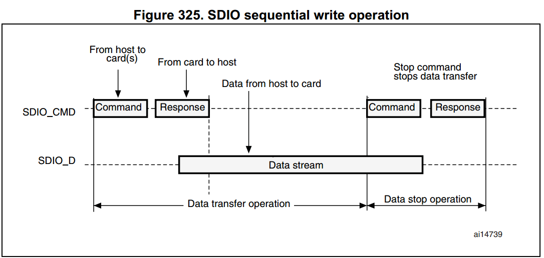 Wiki - Secure digital input/output interface (SDIO)