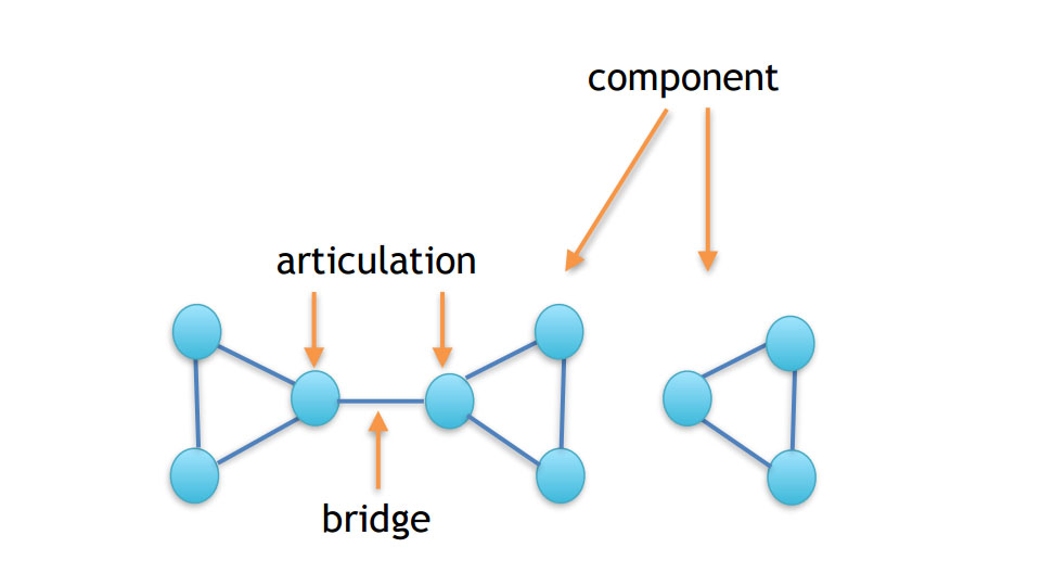 articulation bridge component 示意圖