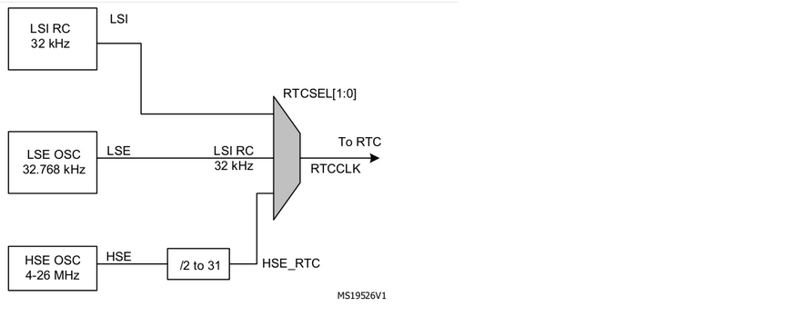 Wiki - Real-time Clock (RTC)
