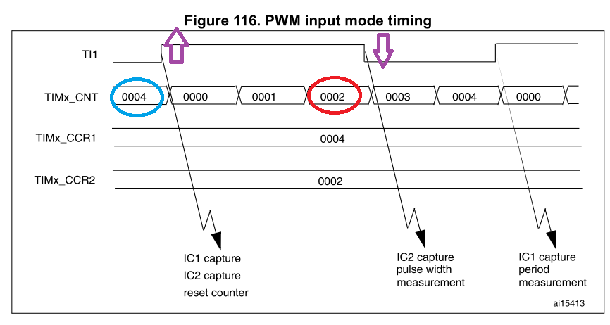 Wiki - Pulse-Width Modulation (PWM)