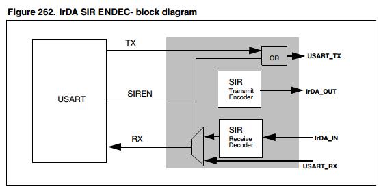 Wiki - Universal Asynchronous Receiver/Transmitter