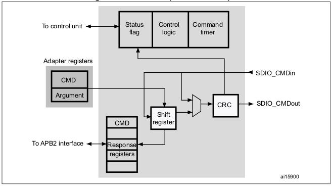 Wiki - Secure digital input/output interface (SDIO)