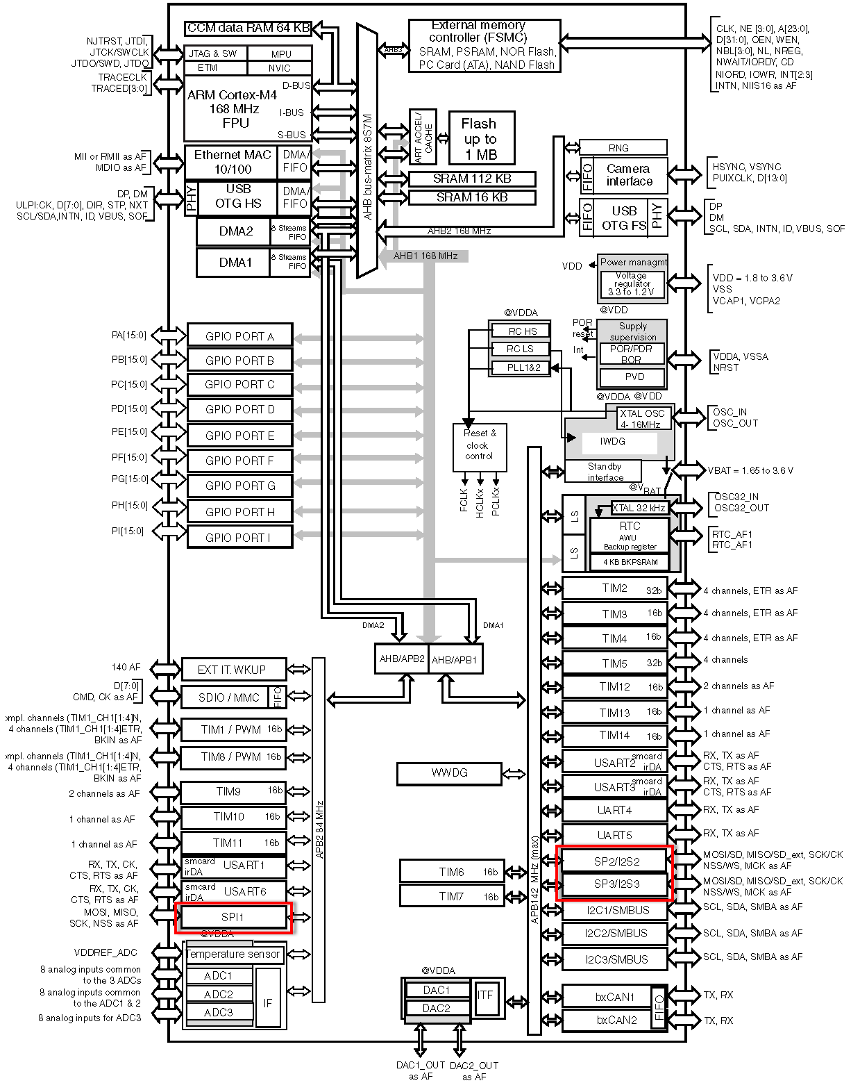 stm32f40x_block_diagram Datasheet Stm F on swd pinout, ethernet communication, kicad examples, bootloader usb, freertos led, black schematic, ethernet schematics, memory mapping, discovery board st, dp83848 schematic,